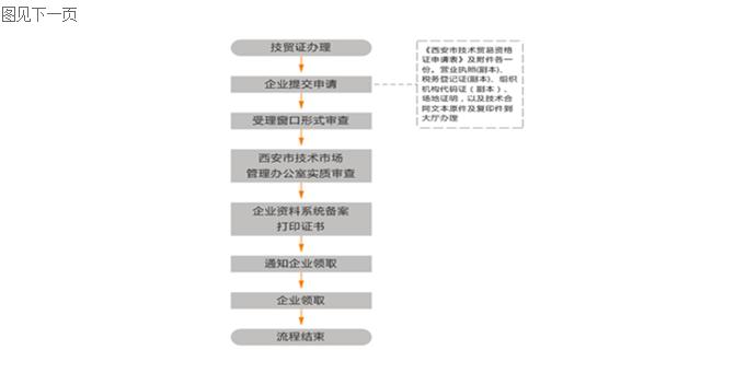 技术贸易许可证申办